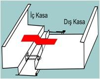 Sac Kapı Kasası Çeşitleri